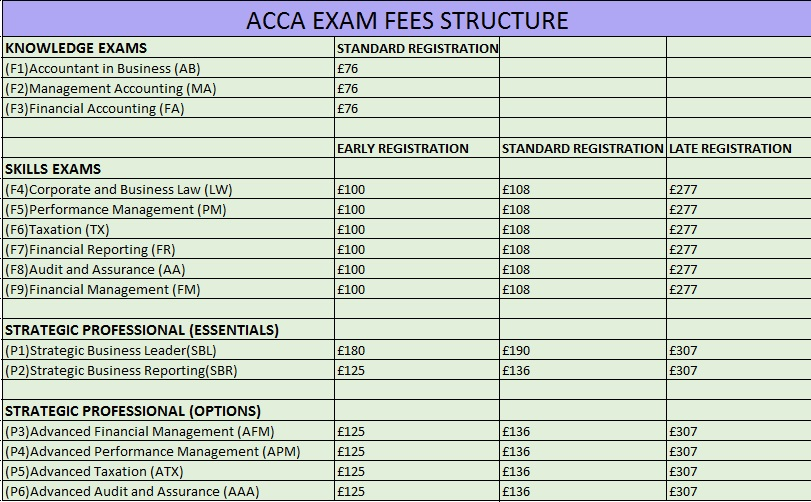 association of chartered certified accountants , acca classes , acca coaching  , acca preparation , accountant in business , management accounting , financial accounting , corporate and business law , performance management , taxation , financial reporting , audit and assurance , financial management , strategic business leader , strategic business reporting , advanced financial management , advanced performance management , advanced taxation , advanced audit and assurance,acca fees structure