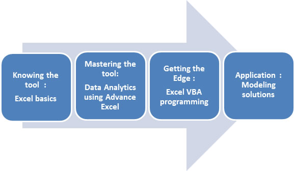 Financial Modelling with Advance Excel and VBA - Eduascent Institute