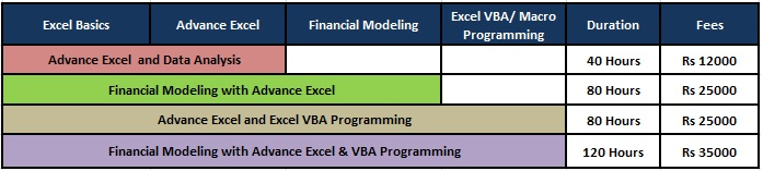 Financial Modeling Course , Project Finance Models , Loan Amortization , Derivative Models , Creating Flexible Charts , Project Finance Statements , Scenario Analysis , Dcf Valuation Models , Montecarlo Simulation , Excel Formulas , Data Tables , V Lookup , H lookup , Goal Seek , Scenario Manager , Solver , Vba Macros